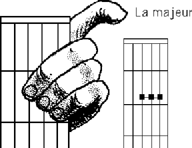 Faire un La majeur à la guitare : Accord guitare