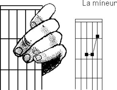 accord guitare debutant : Faire un La mineur à la guitare